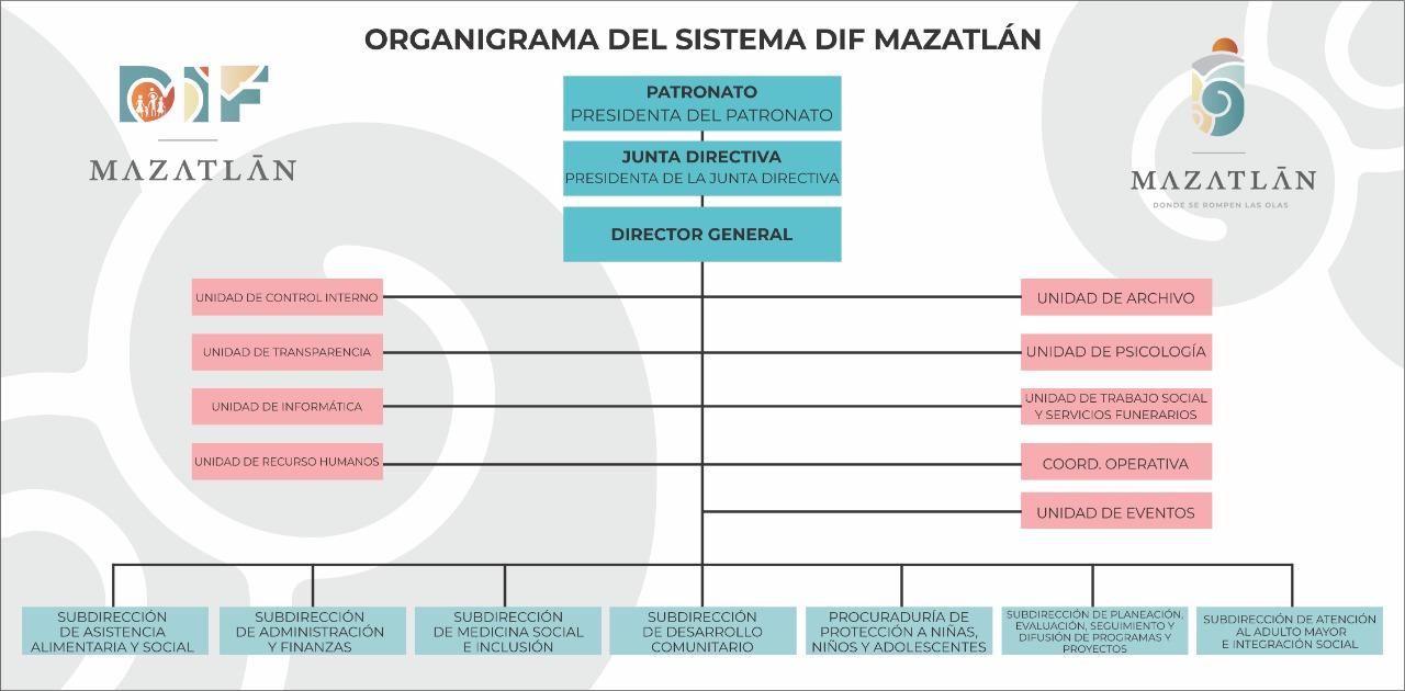 Organigrama Dif Mazatlan